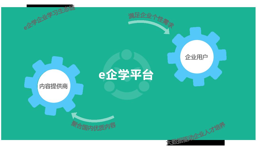 e企学为企业培训提供集平台、内容、服务于一体的综合解决方案