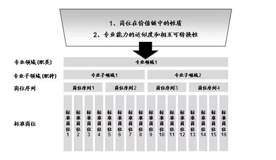e企学企业内训系统划分公司内部职位序列
